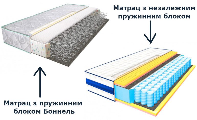 Види матраців для ліжка